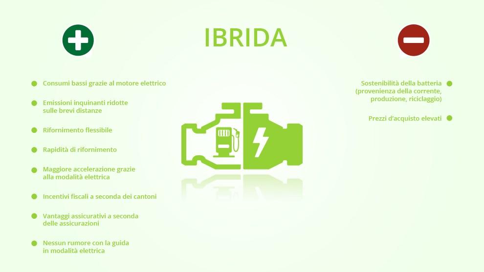 ibrido-motore